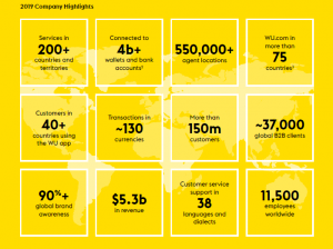 Western Union_results_2019